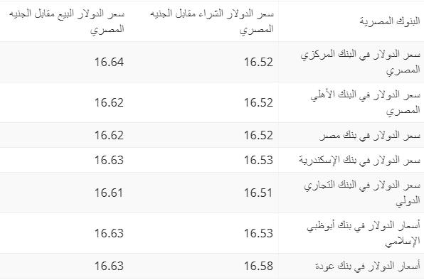سعر الدولار اليوم الأحد 25 أغسطس 2019 بالبنوك والسوق السوداء