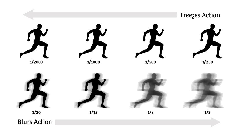 efek Motion Blur pada lensa karena shutter speed rendah