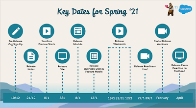 Salesforce Spring 21 (SP21) Release Date