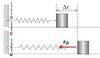 getaran harmonik pegas, gaya pegas, hukum hooke, gaya pemulih, konstanta pegas, konstanta elastisitas, fisika sma, fisika sma kelas xi
