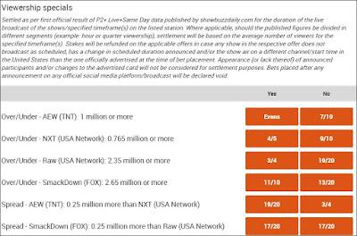 Pro Wrestling TV Ratings Prop Bets - 4th November to 8th November