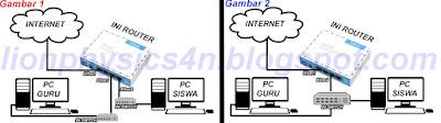 Pengertian Router Jaringan Komputer dan Fungsi