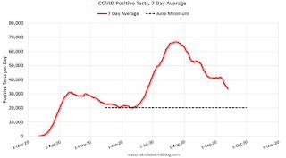 COVID-19 Positive Tests per Day