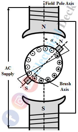 Repulsion Motor