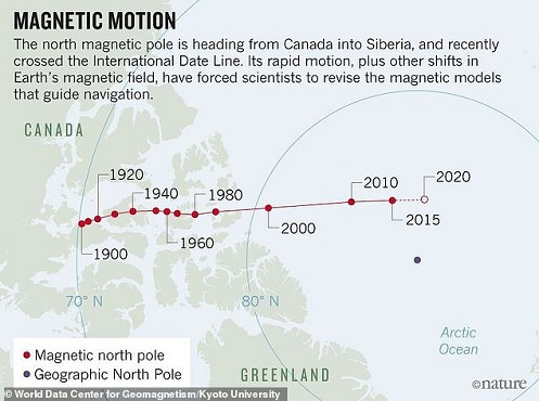 Metodo di datazione paleomagnetico
