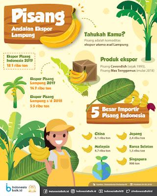 peluang export pisang indonesia