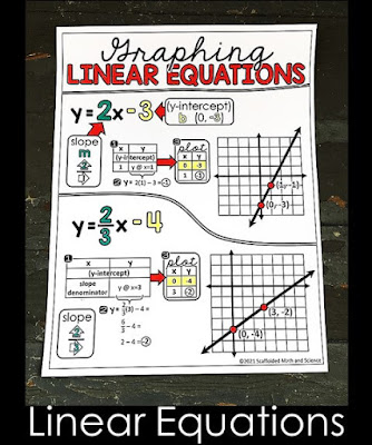 Image of a graphing linear equations in slope intercept form math cheat sheet