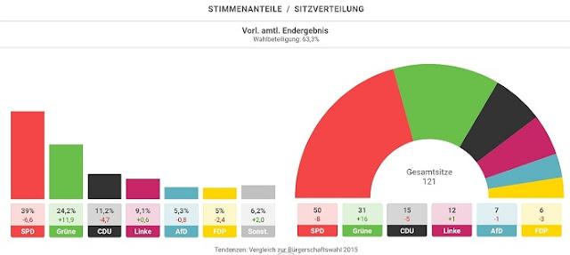 الحزبين الاشتراكي الديمقراطي والخضر يحققان الانتصار  في انتخابات إقليم هامبورك الألمانية واليمين المتطرف يعود إلى أدنى الترتيب