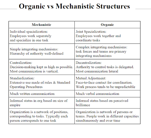 mechanistic vs organic view of public finance Mechanistic vs organic organization structure what is mechanistic structure mechanistic organizations have clear, well-defined, centralized, vertical hierarchies of command, authority, and control efficiency and predictability are emphasized through specialization, standardization, and formalization.