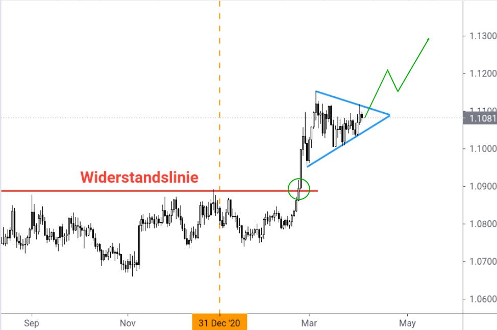 EUR/CHF-Kurs Ausbruch Dreiecks-Formation Anstieg 1,13
