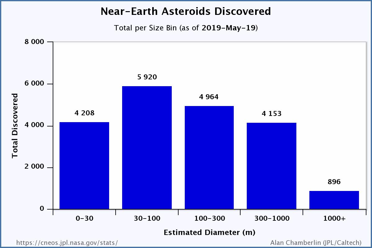 Size of near-Earth asteroids discovered to date