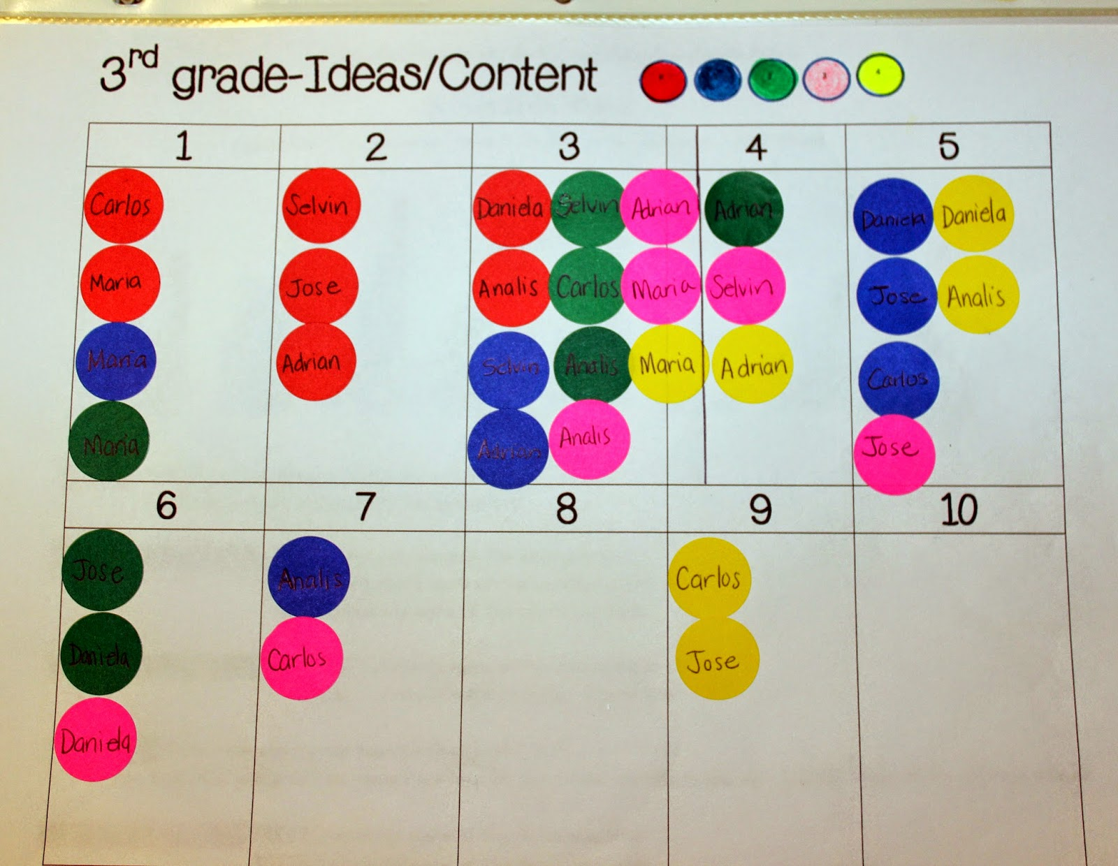 Ideas on tracking writing progress throughout the school year on quarterly writing assessments.