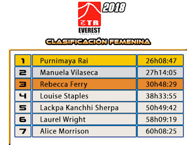 Clasificación Femenina Everest Trail Race 2018