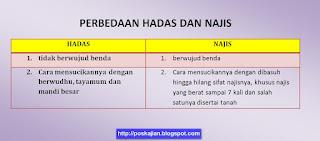 Perbedaan Hadas dan Najis dan Cara Mensucikannya