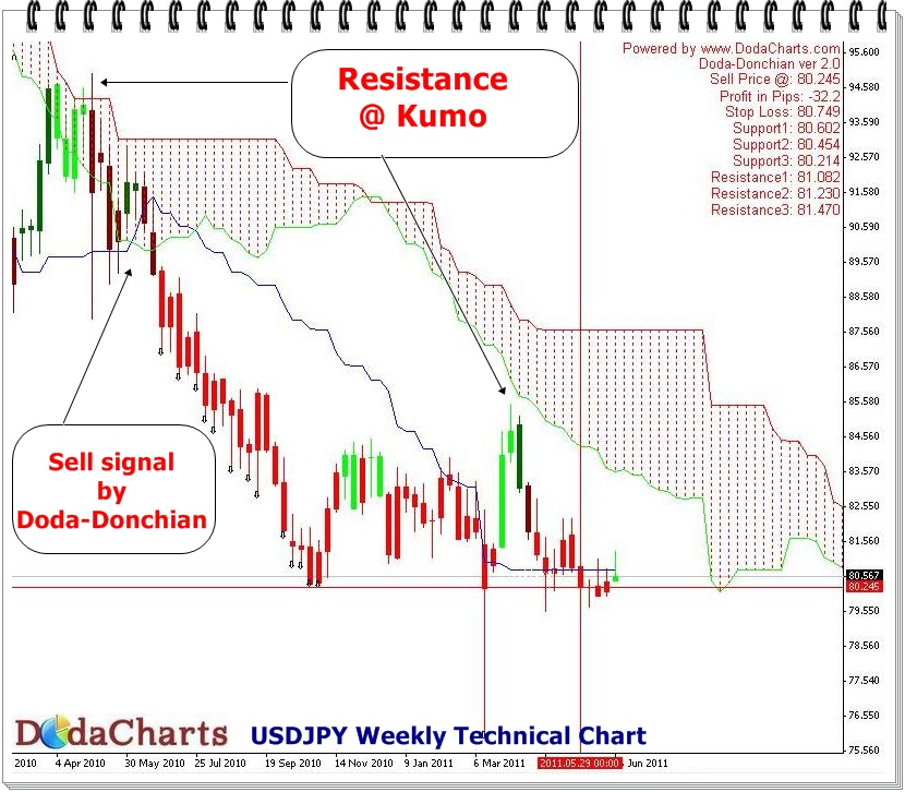 USDJPY currency pair Chart