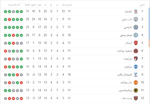 نتيجة مباراة ليفربول واستون فيلا وفوز مانشستر سيتي وترتيب الدوري الإنجليزي الممتاز