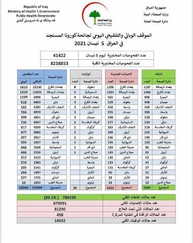الموقف الوبائي والتلقيحي اليومي لجائحة كورونا في العراق ليوم الاثنين الموافق ٥ نيسان ٢٠٢١