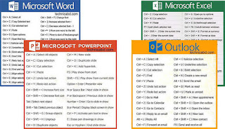 shortcut microsoft office word, power point, excel dan outlook