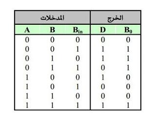 الطارح الكلي (الكامل) Full subtractor