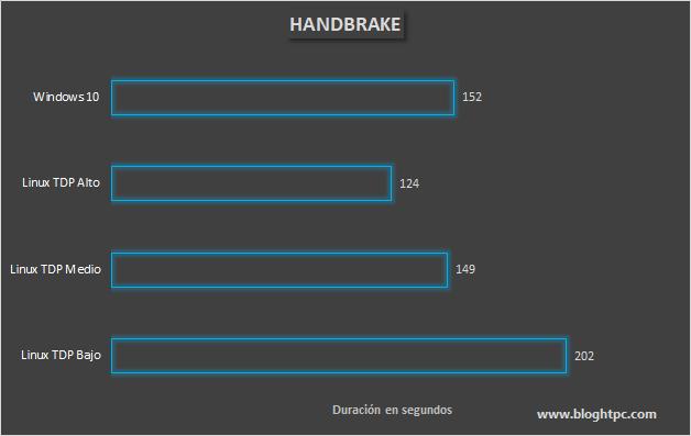 COMPARATIVA HANDBRAKE EN SLIMBOOK OS Y WINDOWS 10 PRO