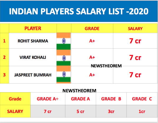 BCCI announces salary list of 27 Indian players 2020, Dhoni may not be included in contract now