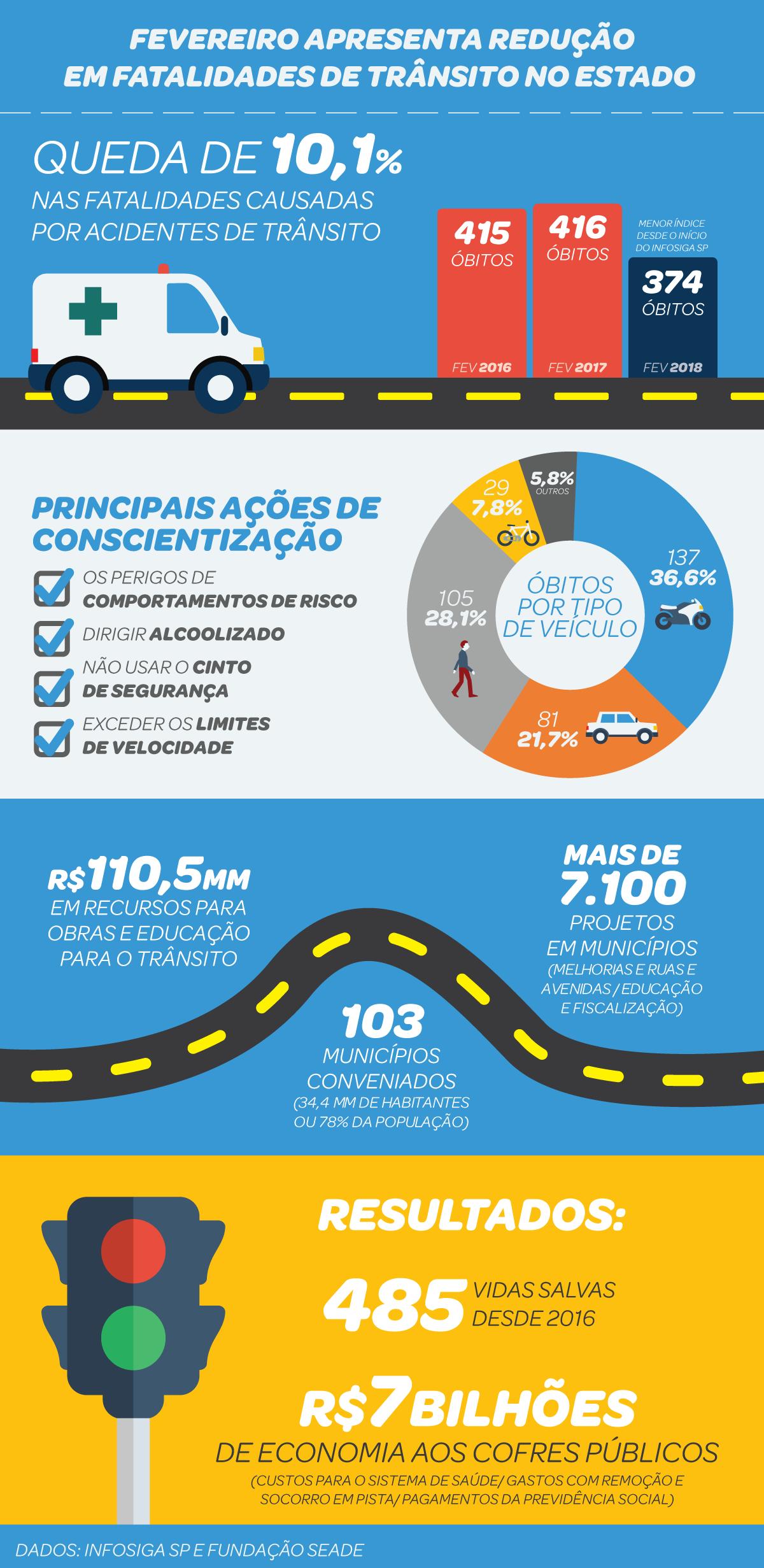 Infográfico acidentes são Paulo