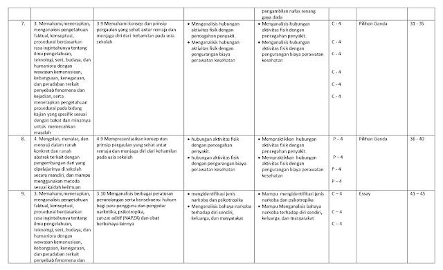 Kisi-kisi Soal Penjaskes Kelas 10 Sem 2 | Belajar Kelompok