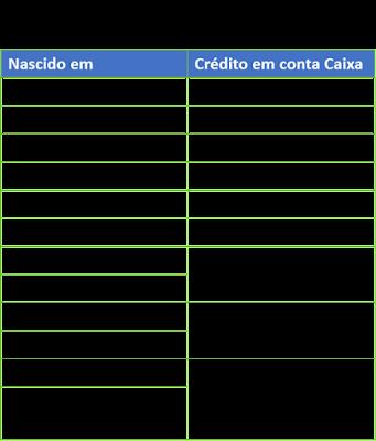 Tabela PIS para quem tem conta na Caixa