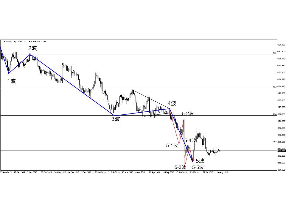 ユーロ円為替チャート