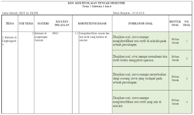 Kisi-kisi PTS Kelas 2 SD/MI: Tema 2 Subtema 3 dan 4