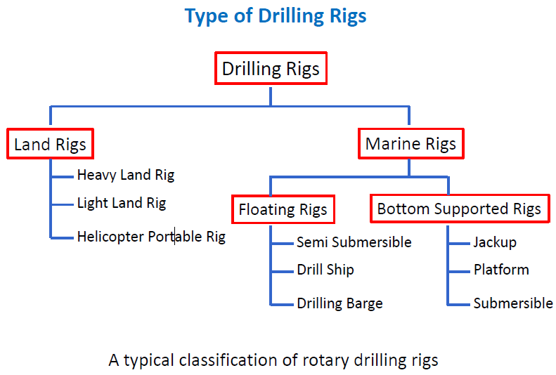 DRILLING RIGS TYPE SCIENCE PARK