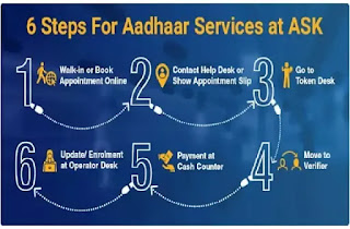 Mobile number link to aaddhar card process