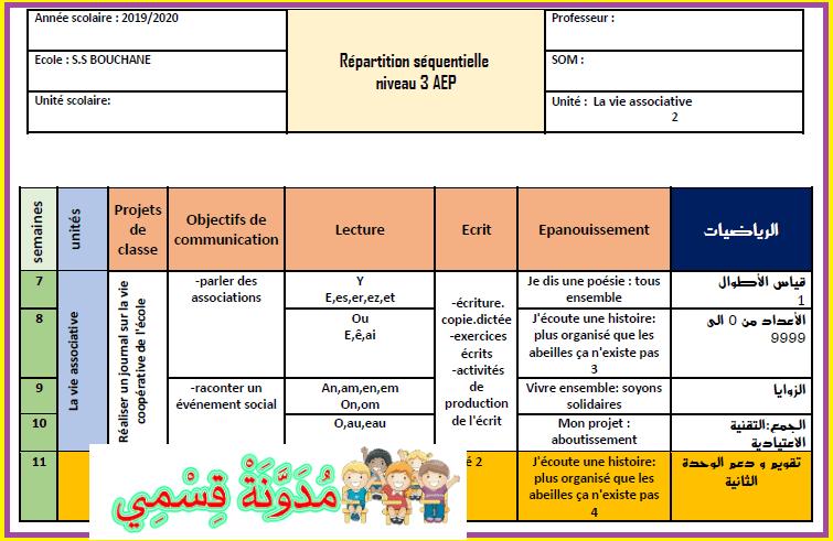 توازيع مجالية للمستوى الثالث فرنسية 2020