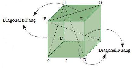 Diagonal Bidang dan Diagonal Ruang