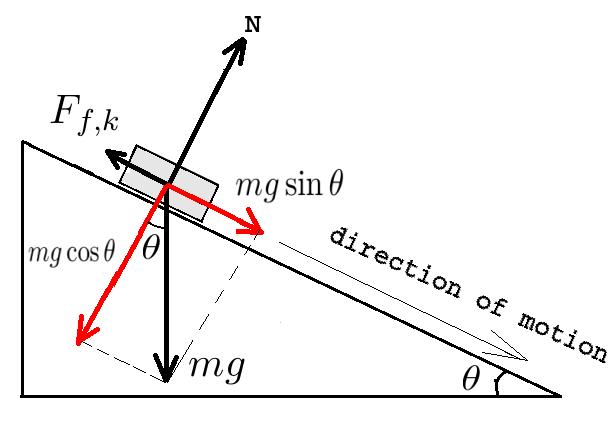 Physics 12: Dynamics