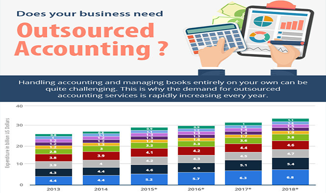 Does your Business Need Outsourced Accounting?