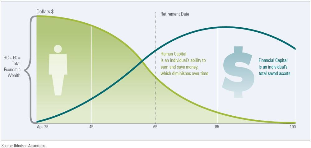 importance of investing in human capital Human capital requires expenditures and time inputs the relative importance of  these  paper, we develop a quantitative theory of human capital investments to .
