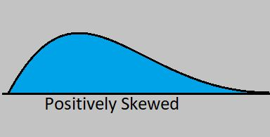 Positively skewed distribution by statisticalaid.com