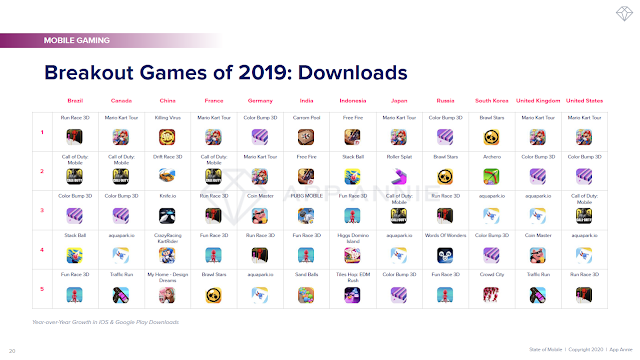 Breakout Games of 2019: Downloads