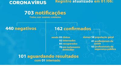 Registro-SP soma 162 casos confirmados 85 recuperados e 5 mortes do Coronavirus – Covid-19
