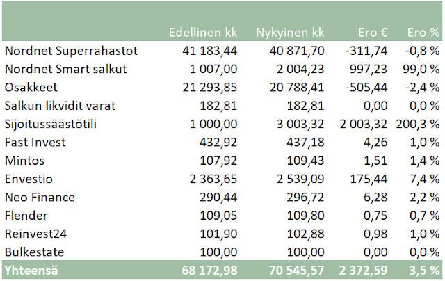 Nordnet Superrahasto Smart Envestio