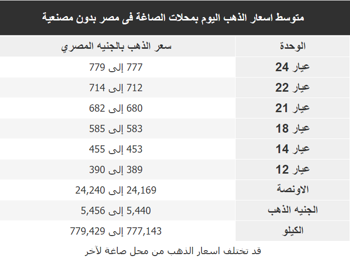 اسعار الذهب اليوم فى مصر Gold الخميس 16 يناير 2020