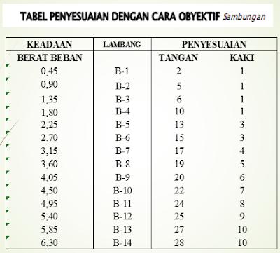 Tabel  penyesuaian dengan acar obyektif