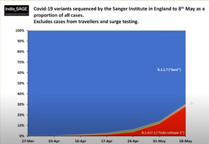 up to 8th may all sequenced variants of concern compares b117 with b16172 over time
