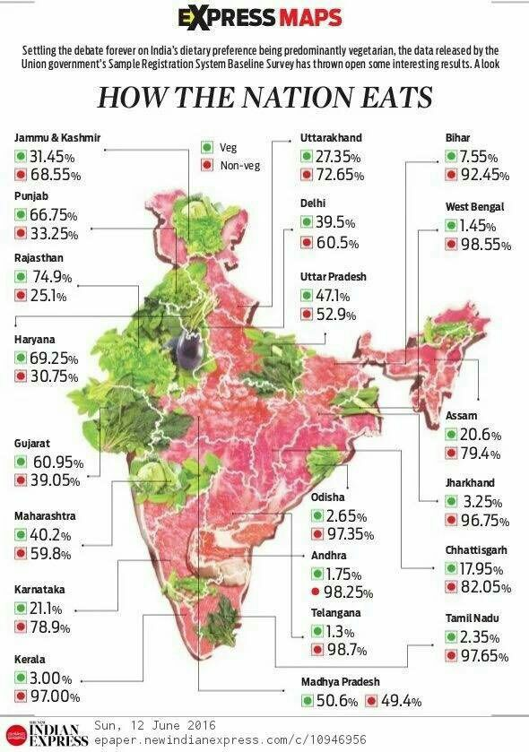 Vegetarianism as a percentage of population in India