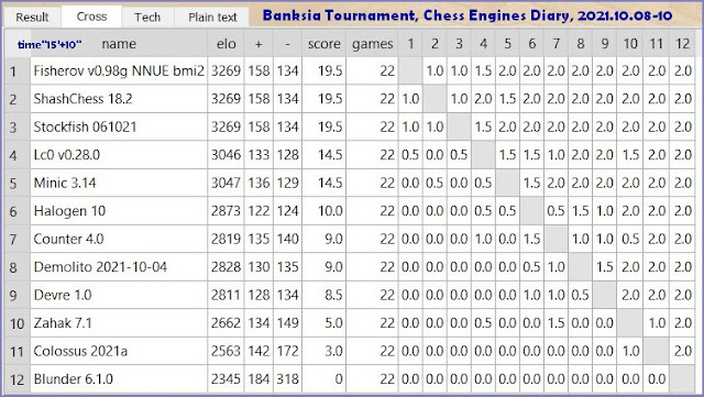 Chess Engines Diary - Tournaments 2021 - Page 14 Banksia.09.10.2021