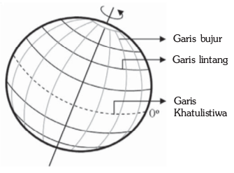 Penjelasan tentang Unsur-unsur Peta  Ilmu Sains
