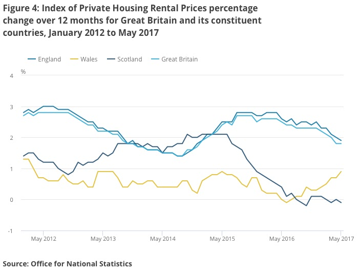 rental growth ons data may 2017