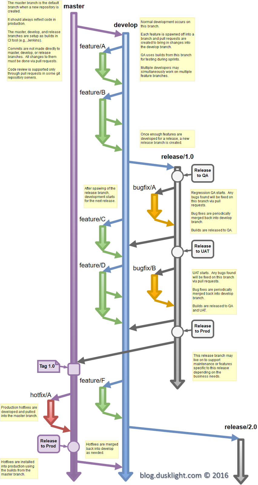 Dusklight Blog: Git Flow Diagram