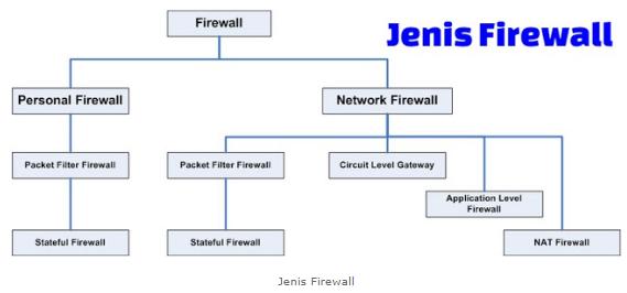 Pengertian Fungsi Cara Kerja Firewall serta Manfaat & Jenis